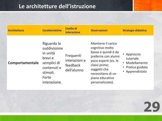 29 Architettura Caratteristiche Livello di interazione Osservazioni Strategia didattica Comportamentale Riguarda la suddiv...