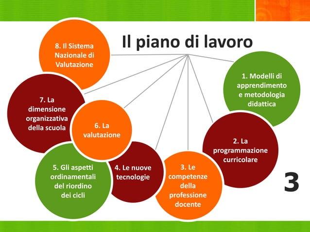 1. Modelli di apprendimento e metodologia didattica 2. La programmazione curricolare 3. Le competenze della professione do...