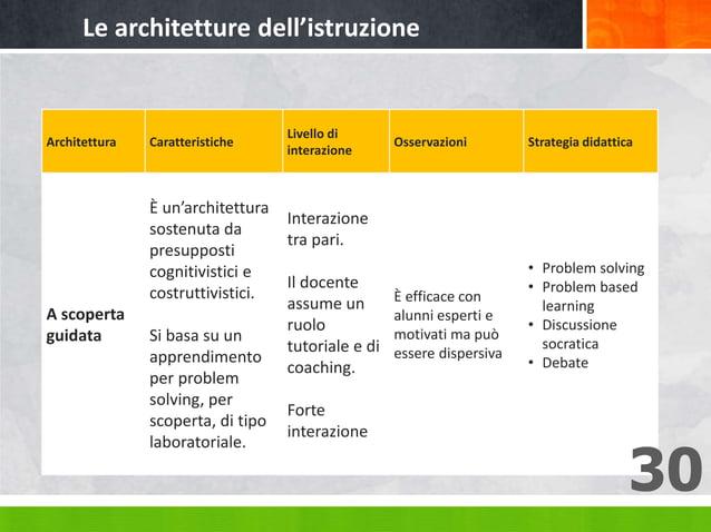 Architettura Caratteristiche Livello di interazione Osservazioni Strategia didattica A scoperta guidata È un'architettura ...