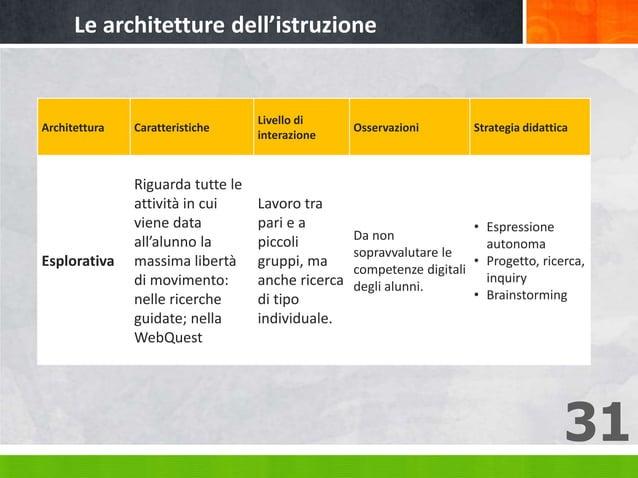 31 Architettura Caratteristiche Livello di interazione Osservazioni Strategia didattica Esplorativa Riguarda tutte le atti...