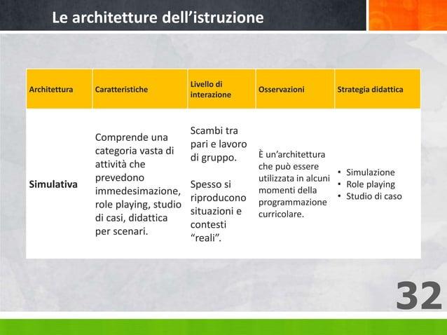 32 Architettura Caratteristiche Livello di interazione Osservazioni Strategia didattica Simulativa Comprende una categoria...