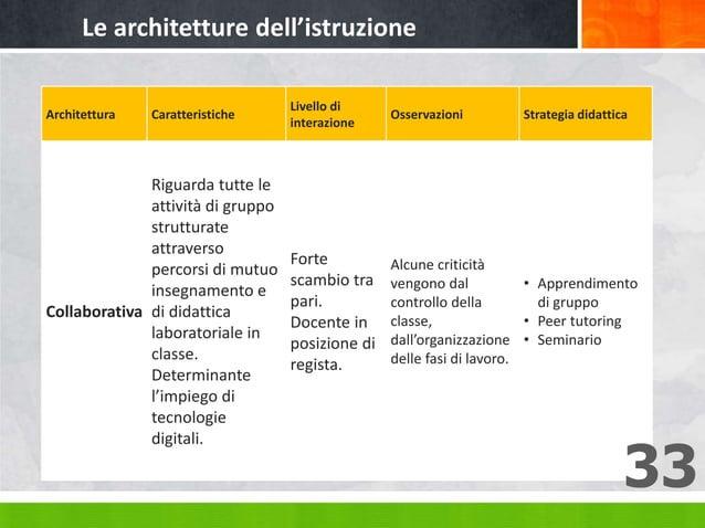 Architettura Caratteristiche Livello di interazione Osservazioni Strategia didattica Collaborativa Riguarda tutte le attiv...