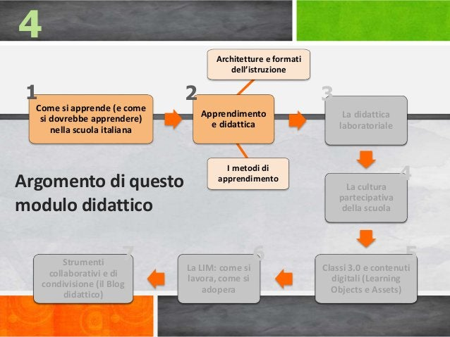 Apprendimento e didattica Come si apprende (e come si dovrebbe apprendere) nella scuola italiana La cultura partecipativa ...