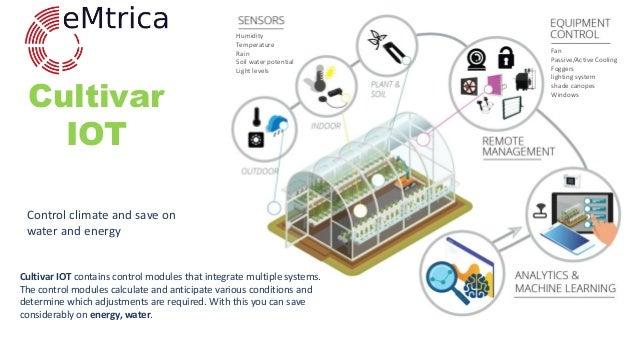 Emtrica IT Solutions | Cultivar IOT Slide 3