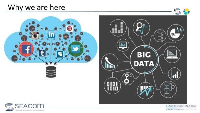 Social Media Intelligence using Elasticsearch & Kibana Slide 3
