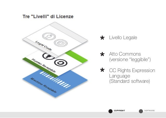 "SOFTWARECOPYRIGHT Livello Legale Atto Commons (versione ""leggibile"")  CC Rights Expression Language (Standard software) ..."