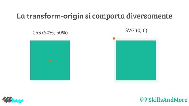 La transform-origin si comporta diversamente CSS (50%, 50%) SVG (0, 0)