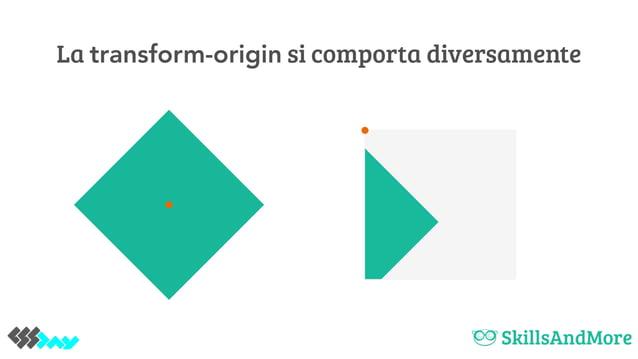 La transform-origin si comporta diversamente