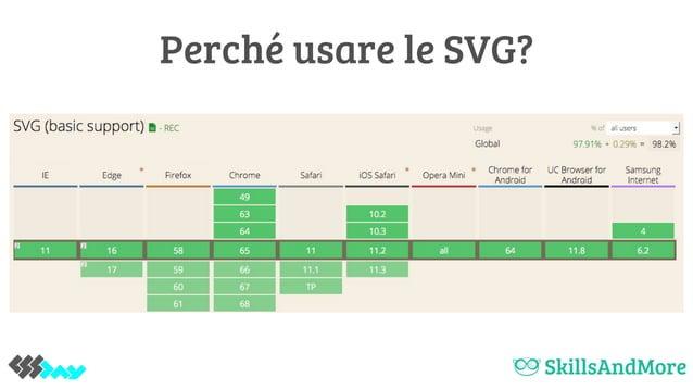 Perché usare le SVG?