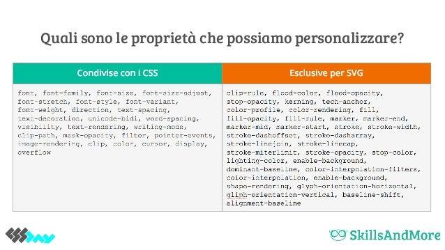 Modifichiamo le SVG con i CSS