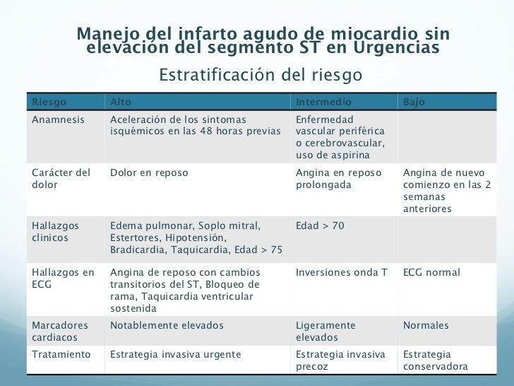 Infarto de miocardio Causas s ntomas y tratamiento