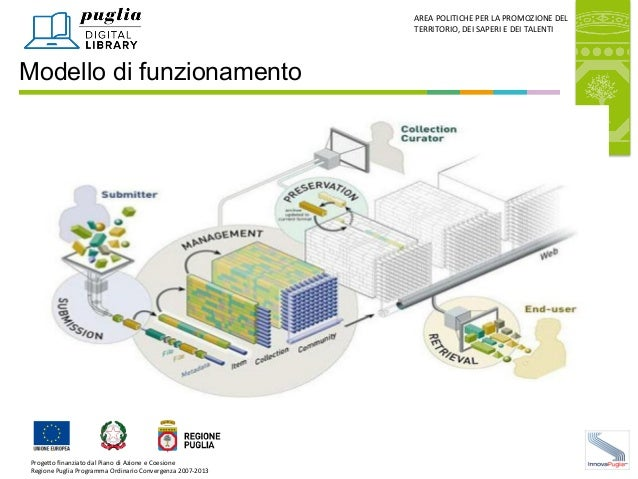 Puglia Digital Library - M.A. Apollonio Slide 3