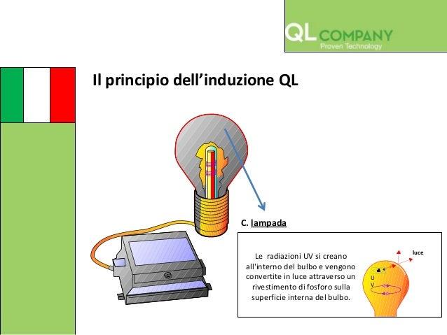 Lampade Ad Induzione Osram.Ql Produttore Lampade Ad Induzione