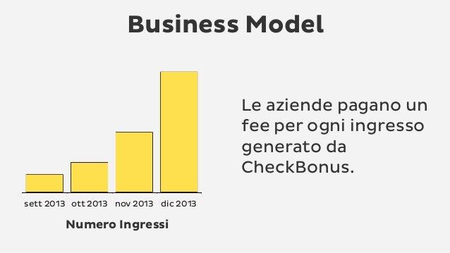 Business Model Le aziende pagano un fee per ogni ingresso generato da CheckBonus. sett 2013 ott 2013 nov 2013 dic 2013 Num...