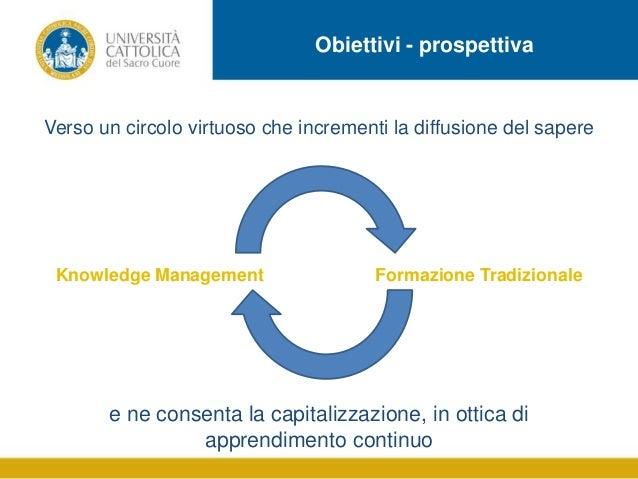 Obiettivi - prospettiva  Verso un circolo virtuoso che incrementi la diffusione del sapere  IMMAGINE  Knowledge Management...