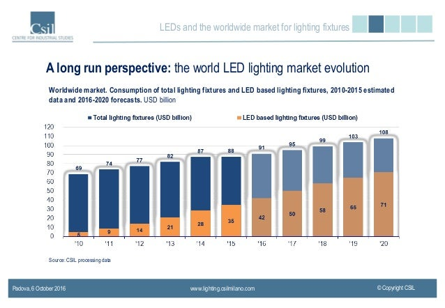 Italy; 4. LEDs And The Worldwide Market For Lighting ...