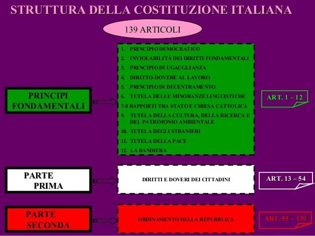Presentazione della costituzione for Struttura politica italiana