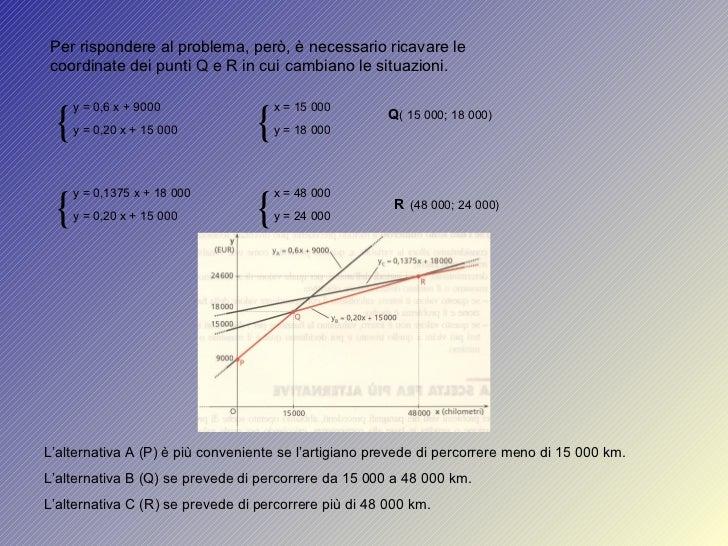 Per rispondere al problema, però, è necessario ricavare le coordinate dei punti Q e R in cui cambiano le situazioni. { y =...