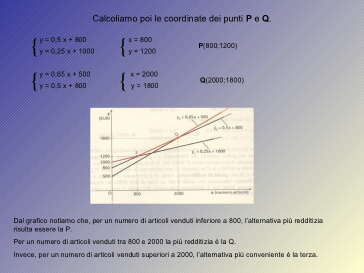 y = 0,5 x + 800 { Calcoliamo poi le coordinate dei punti  P  e  Q . y = 0,25 x + 1000 { x = 800 y = 1200 P (800;1200) { y ...