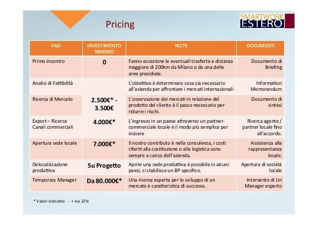 Pricing FASI INVESTIMENTO MINIMO NOTE DOCUMENTI Primoincontro 0 Fannoeccezioneleeventualitrasferteadistanza...
