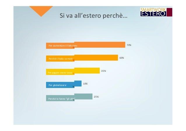Sivaall'esteroperchè… 25% 10% 35% 60% 70%PeraumentareilFaRurato PerchèL'Italiavamale Perpagaremenotasse P...