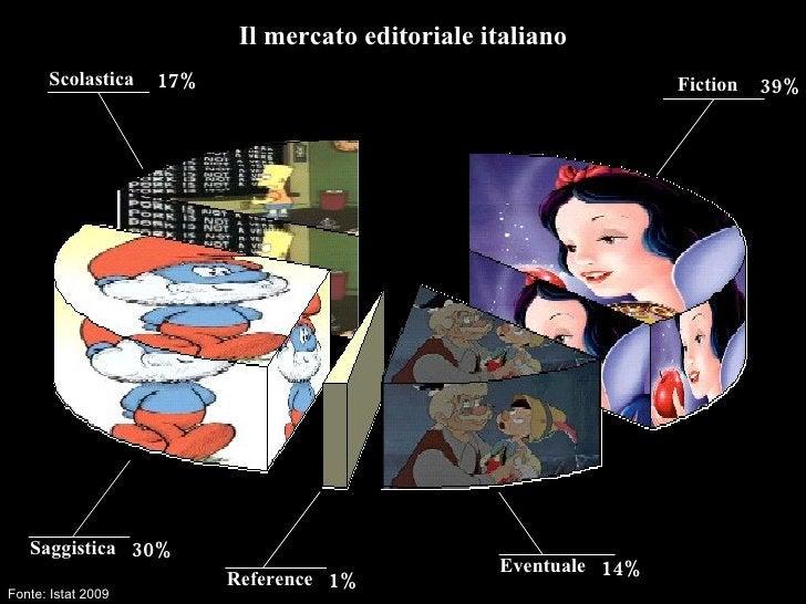 Fiction Saggistica Scolastica Reference Eventuale Fonte: Istat 2009 14% Il mercato editoriale italiano 39% 30% 1% 17%