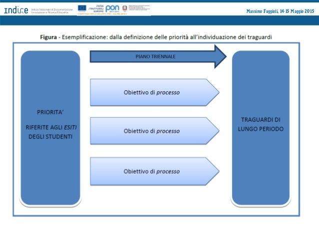 Massimo Faggioli, 14-15 Maggio 2015 Il Piano di Miglioramento Postulato: priorità e traguardi sono fissati nella sezione 5...