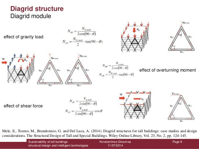 Sustainability of tall buildings: structural design and ...
