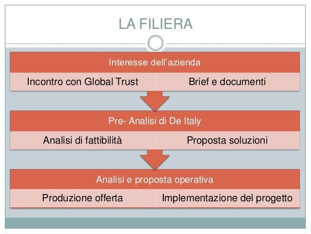 LA FILIERA Analisi e proposta operativa Produzione offerta Implementazione del progetto Pre- Analisi di De Italy Analisi d...
