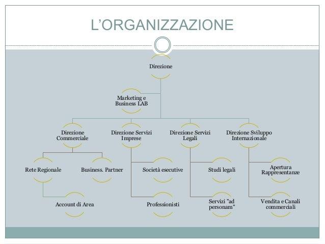 L'ORGANIZZAZIONE Direzione Direzione Commerciale Rete Regionale Account di Area Business. Partner Direzione Servizi Impres...
