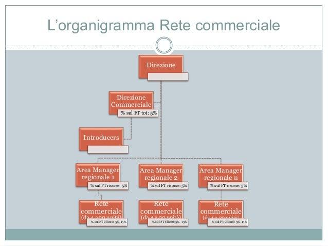 L'organigramma Rete commerciale Direzione Area Manager regionale 1 % sul FT risorse: 5% Rete commerciale (da 4 a 20 unità)...
