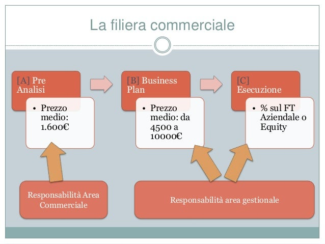 La filiera commerciale [A] Pre Analisi • Prezzo medio: 1.600€ [B] Business Plan • Prezzo medio: da 4500 a 10000€ [C] Esecu...