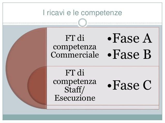 I ricavi e le competenze FT di competenza Commerciale FT di competenza Staff/ Esecuzione •Fase A •Fase B •Fase C