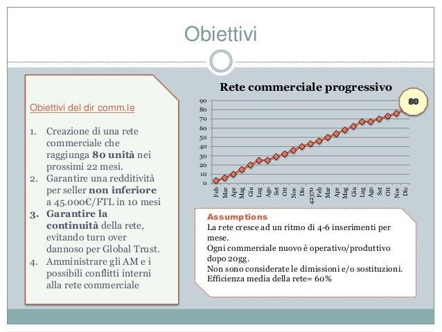 Obiettivi Obiettivi del dir comm.le 1. Creazione di una rete commerciale che raggiunga 80 unità nei prossimi 22 mesi. 2. G...