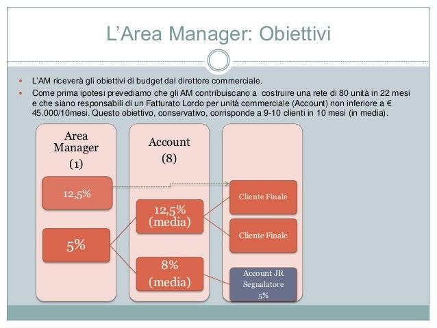L'Area Manager: Obiettivi  L'AM riceverà gli obiettivi di budget dal direttore commerciale.  Come prima ipotesi prevedia...
