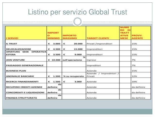 Listino per servizio Global Trust