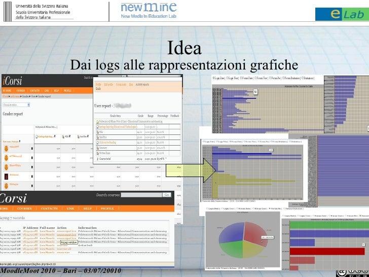 Idea                     Dai logs alle rappresentazioni grafiche     MoodleMoot 2010 – Bari – 03/07/20010