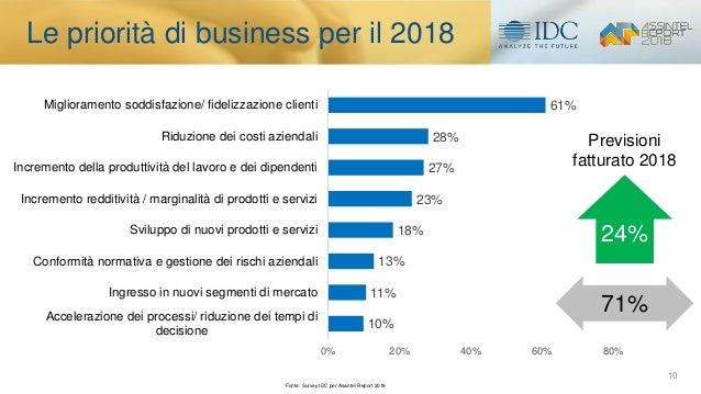 10 Le priorità di business per il 2018 10% 11% 13% 18% 23% 27% 28% 61% 0% 20% 40% 60% 80% Accelerazione dei processi/ ridu...