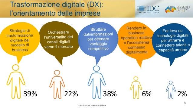 12 Trasformazione digitale (DX): l'orientamento delle imprese 39% 22% 38% 6% 2% Fonte: Survey IDC per Assintel Report 2018