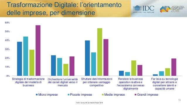 13 0% 10% 20% 30% 40% 50% 60% Strategia di trasformazione digitale del modello di business Orchestrare l'universalità dei ...