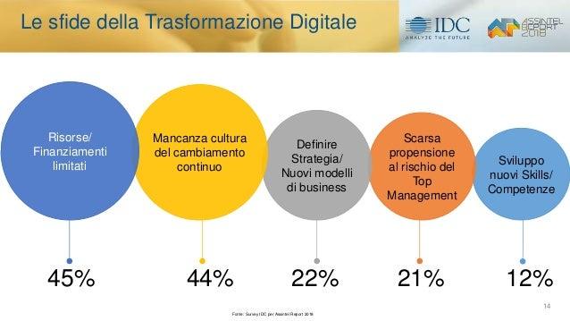 Sviluppo nuovi Skills/ Competenze Scarsa propensione al rischio del Top Management Definire Strategia/ Nuovi modelli di bu...