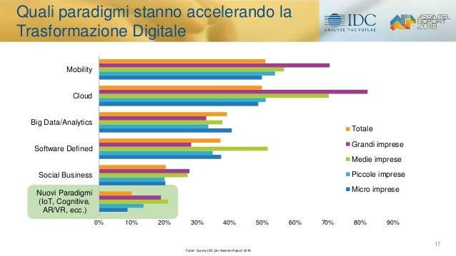 17 0% 10% 20% 30% 40% 50% 60% 70% 80% 90% Nuovi Paradigmi (IoT, Cognitive, AR/VR, ecc.) Social Business Software Defined B...