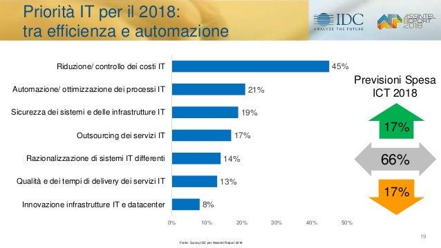 19 Priorità IT per il 2018: tra efficienza e automazione 8% 13% 14% 17% 19% 21% 45% 0% 10% 20% 30% 40% 50% Innovazione inf...