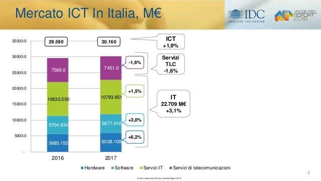 Il mercato ICT e l'evoluzione digitale in Italia. I risultati della ricerca IDC per l'Assintel Report 2018 Slide 2