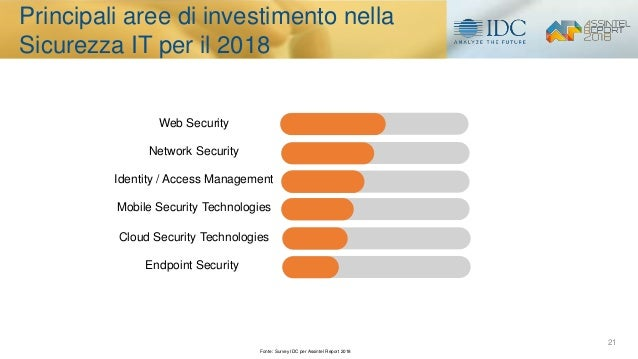 21 Web Security Network Security Identity / Access Management Mobile Security Technologies Cloud Security Technologies End...