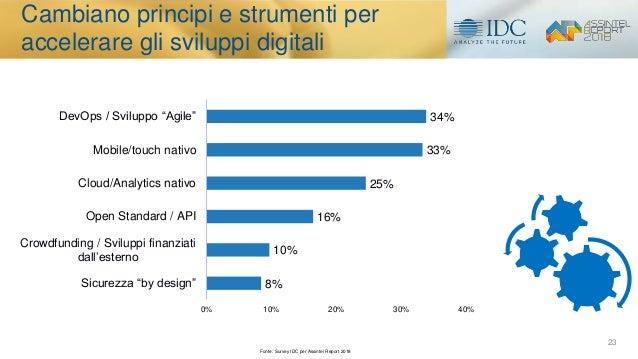"""23 8% 10% 16% 25% 33% 34% 0% 10% 20% 30% 40% Sicurezza """"by design"""" Crowdfunding / Sviluppi finanziati dall'esterno Open St..."""