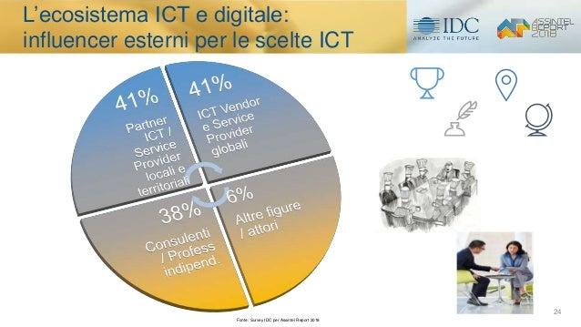 24 L'ecosistema ICT e digitale: influencer esterni per le scelte ICT Fonte: Survey IDC per Assintel Report 2018
