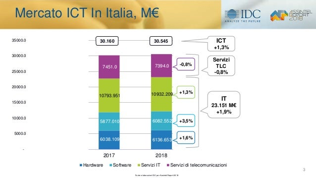 Il mercato ICT e l'evoluzione digitale in Italia. I risultati della ricerca IDC per l'Assintel Report 2018 Slide 3