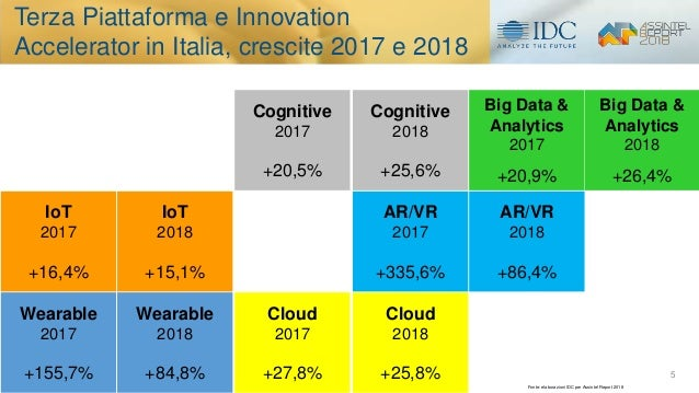 Wearable 2018 +84,8% IoT 2017 +16,4% AR/VR 2017 +335,6% Cognitive 2017 +20,5% Cloud 2017 +27,8% Big Data & Analytics 2018 ...