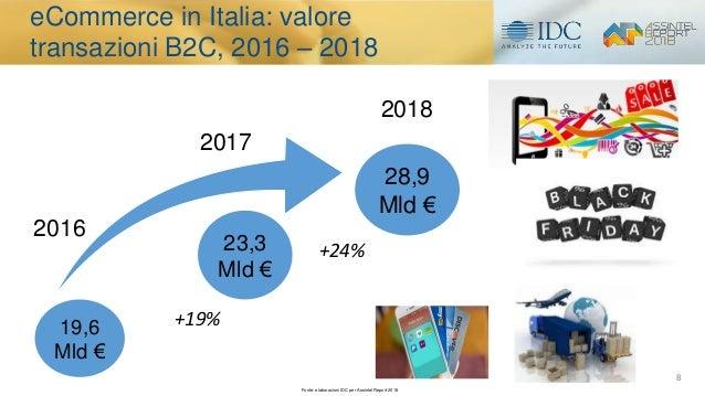 8 19,6 Mld € 28,9 Mld € 2017 2018 2016 23,3 Mld € +19% +24% eCommerce in Italia: valore transazioni B2C, 2016 – 2018 Fonte...